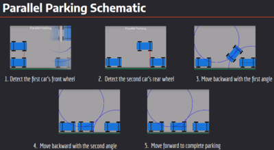 Procedure for parallel parking.