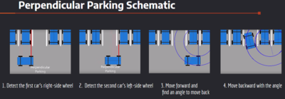 Procedure for perpendicular parking.